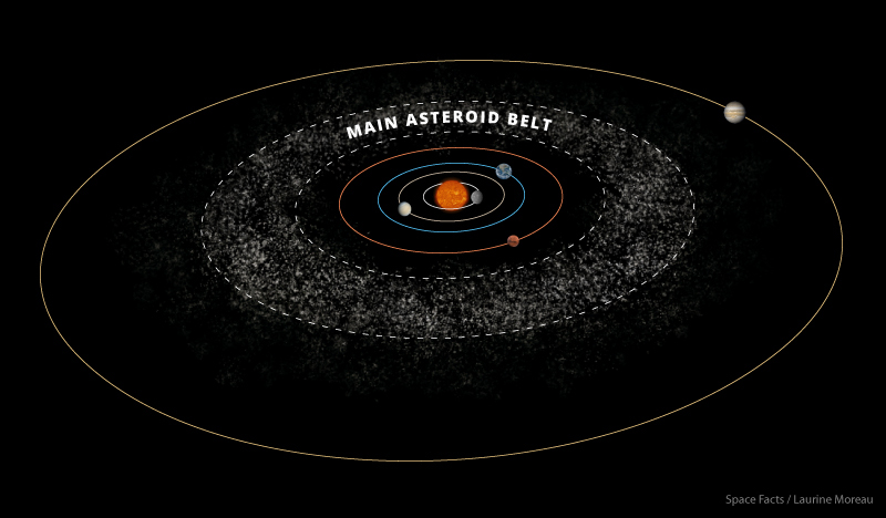 Asteroid Belt Facts - Interesting Facts about the Asteroid ...