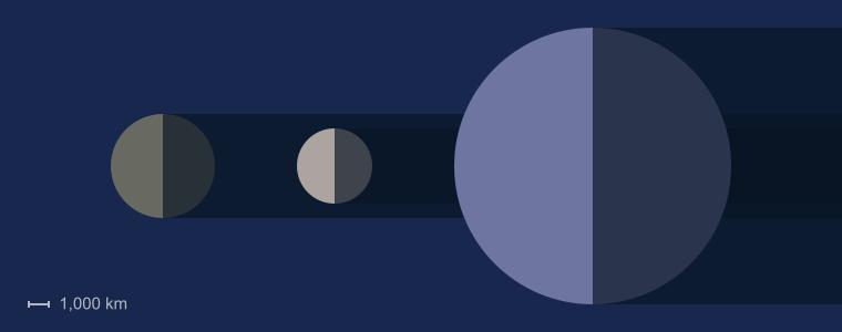 Callisto Size