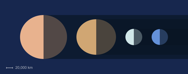 Gas Giant Sizes