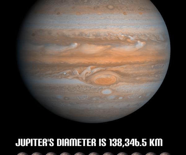 Diameter of Jupiter Graphic