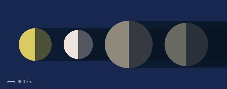 Jupiter's Moons Size Comparison
