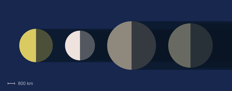 Ganymede (Moon) Facts