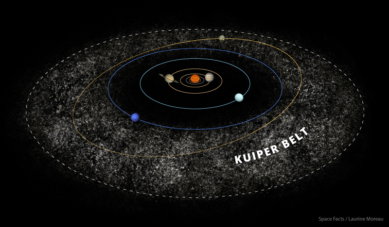 Solar system facts interesting facts about the solar system kuiper belt facts ccuart Image collections