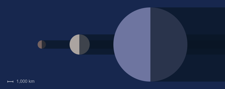 Makemake size compared to the Moon and Earth