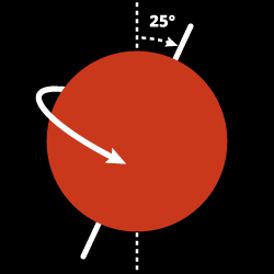 Mars Rotation & Tilt