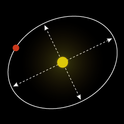 Mars Distance From Sun