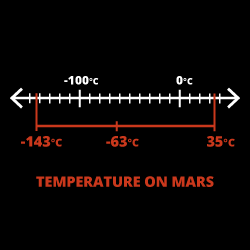 Mars Termperature