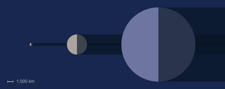 Miranda Moon Size