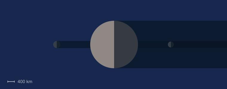 Neptune Moon Sizes