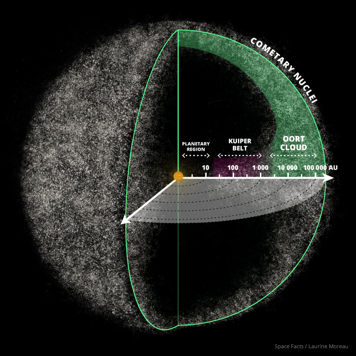solar system from sun to oort cloud - photo #4