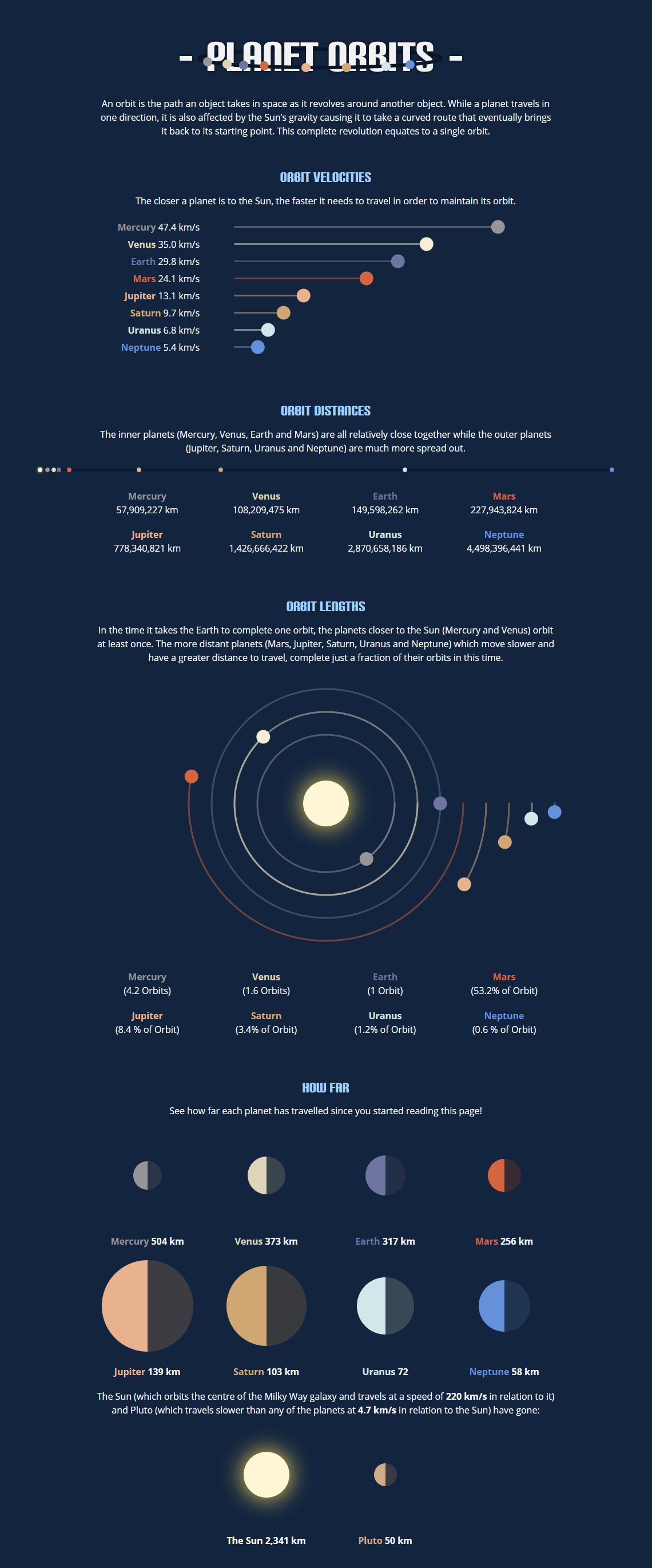 Planet Orbits – Space Facts