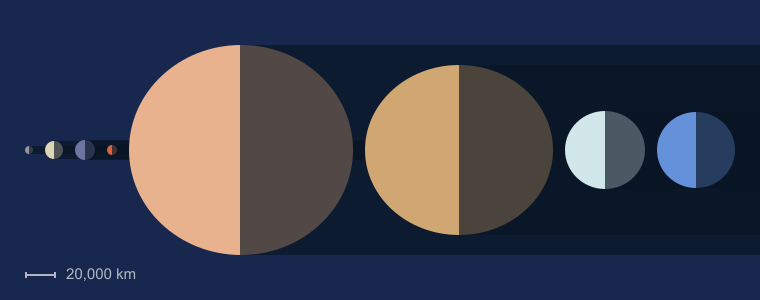 Size & order of the planets diagram