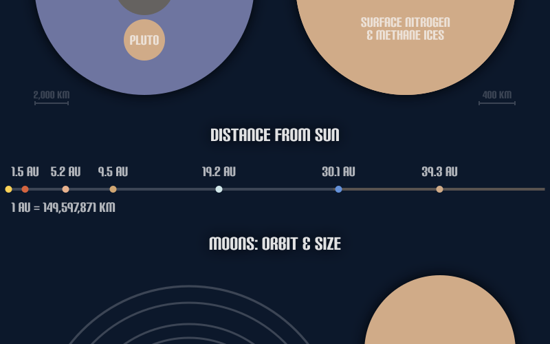 Pluto Information: size, strucutre, Difference from Sun, Moon orbits and moon size comparisons