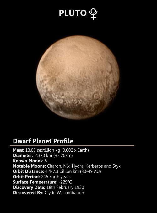 Pluto Dwarf Planet Profile