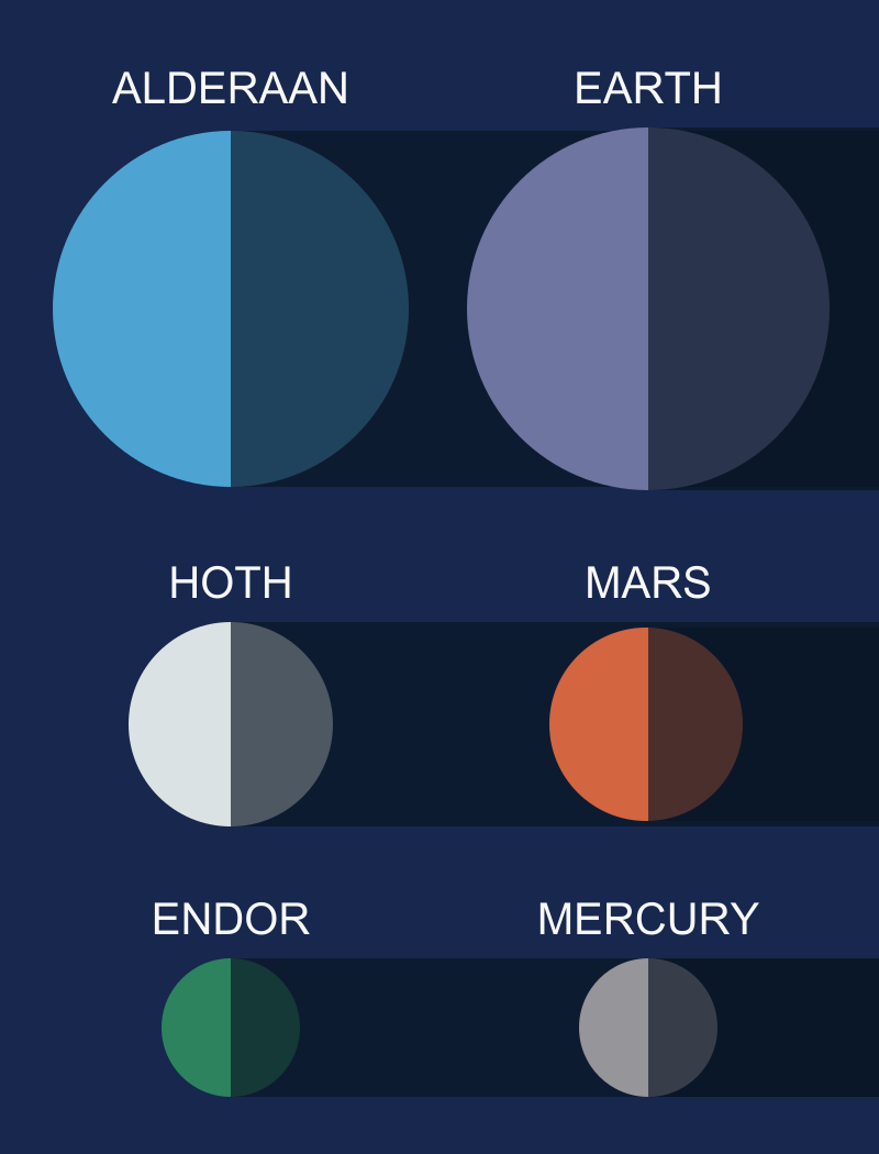 The Planets And Moons Of Star Wars To Scale Space Facts