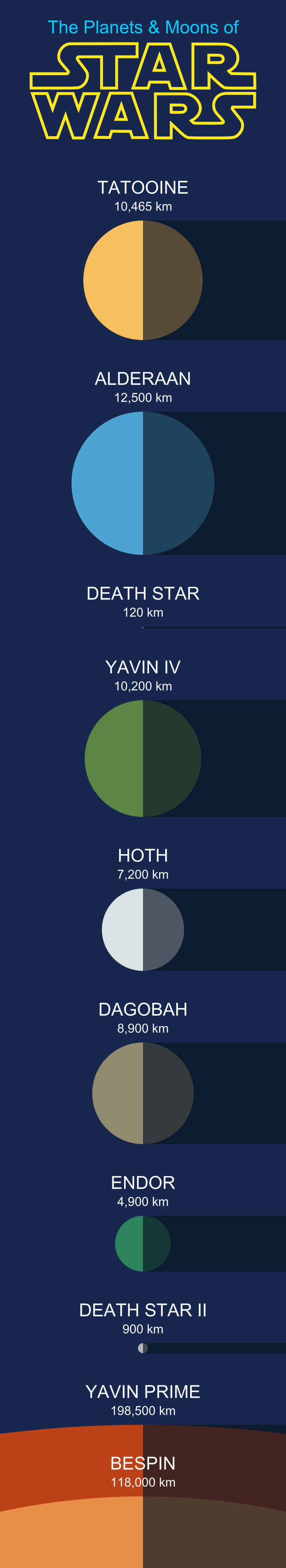 The Planets and Moons of Star Wars to Scale