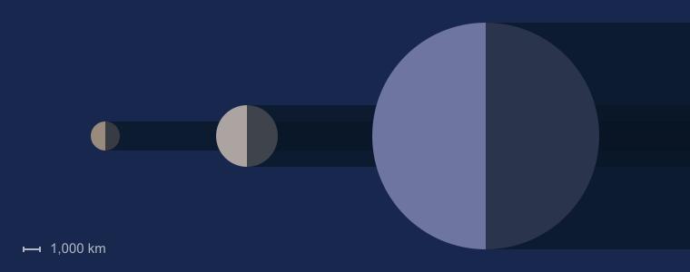 Titania Moon Size
