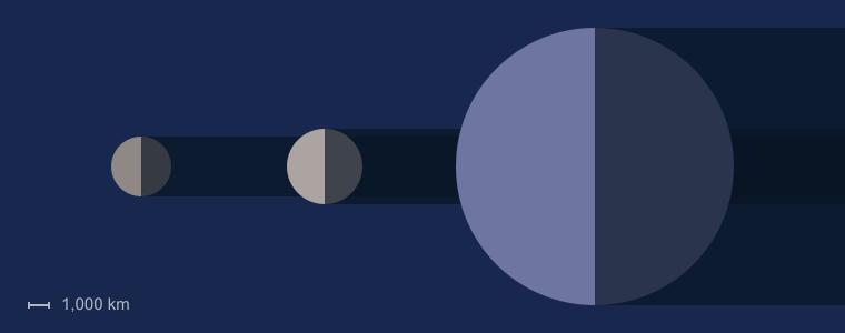 Triton Size