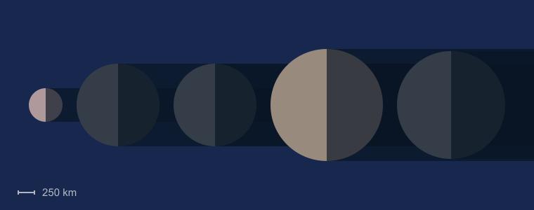 Uranus Moon Sizes