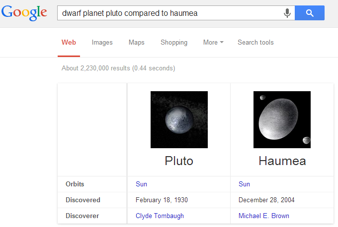 Dwarf Planets Compared in Google