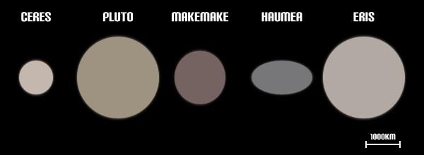 Dwarf Planets Size Diagram