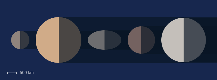 Dwarf Planet Sizes Diagram
