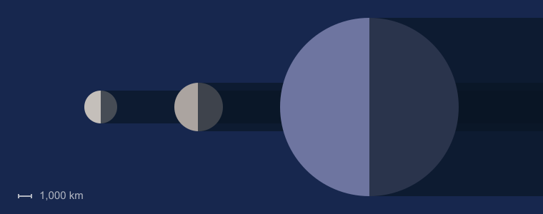 Eris size compared to the Moon and Earth