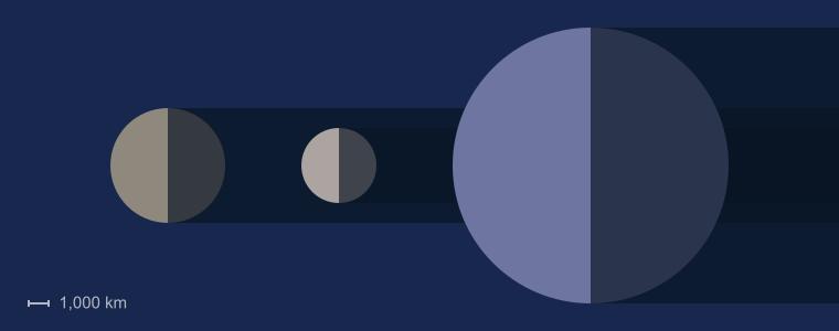 Ganymede Size