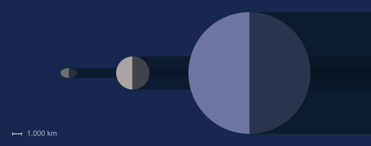 Haumea size compared to the Moon and Earth