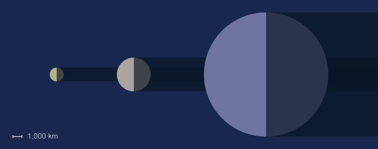 Iapetus Size