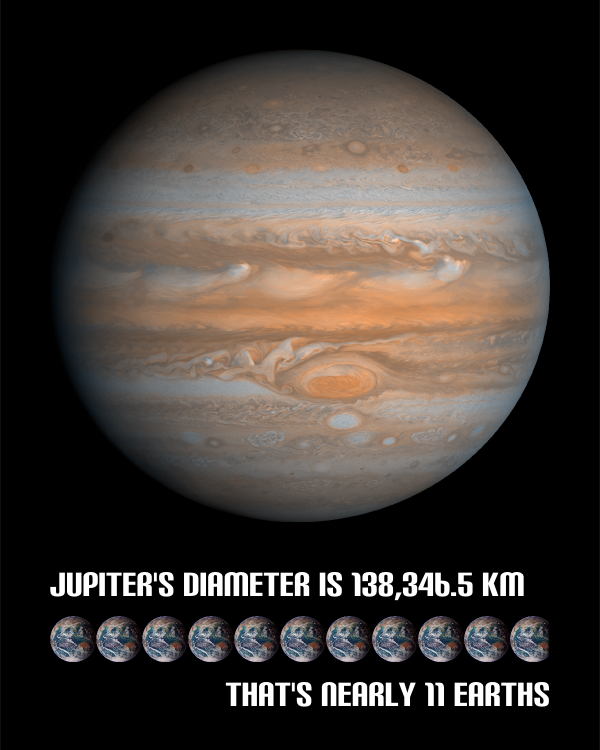 Diameter of Jupiter Graphic
