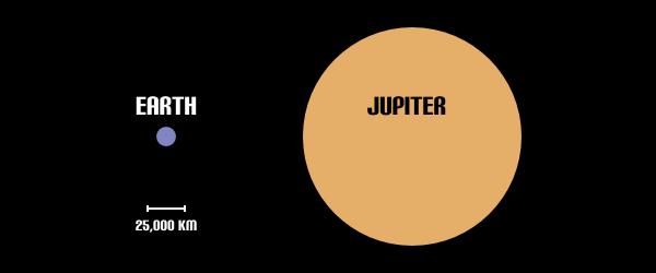Jupiter Size Diagram