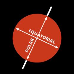 Mars Diameter