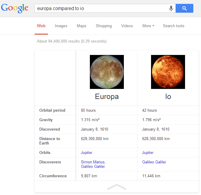 Moons Compared in Google