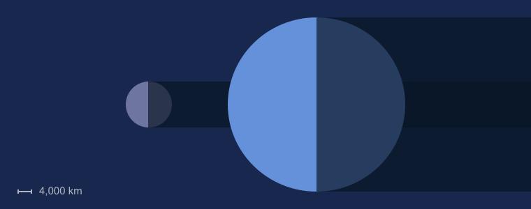 Neptune size compared to Earth