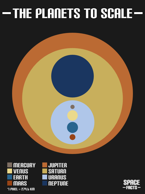 The Planets to Scale