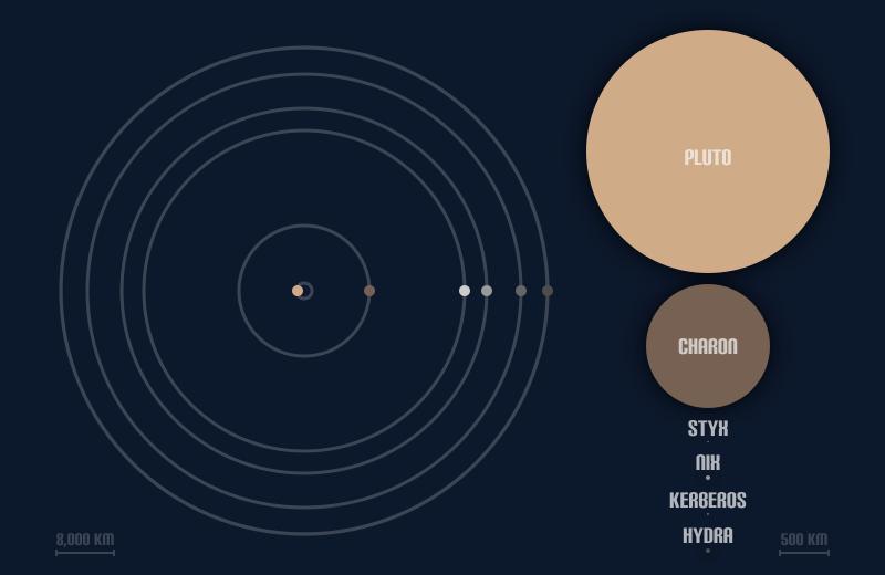 Pluto's moons size & orbit diagram