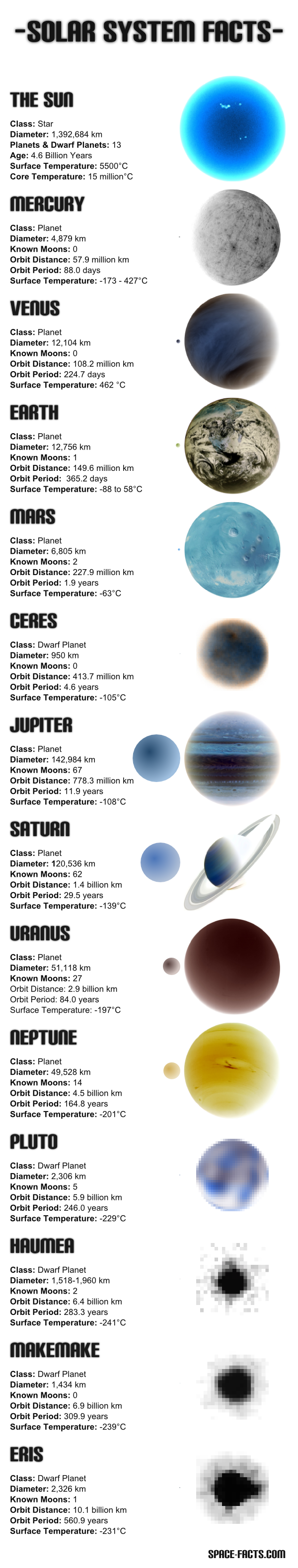 Solar System Facts (Planets & Dwarf Planets) Negative