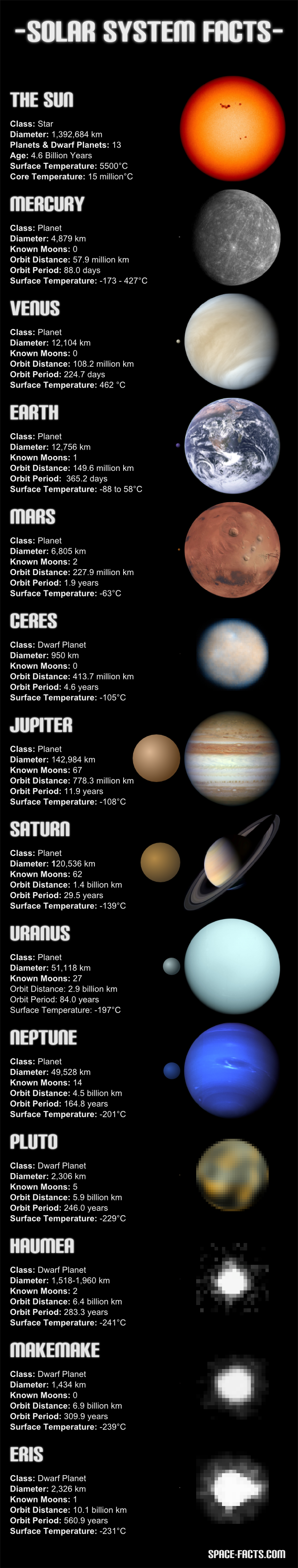 Solar System Facts (Planets & Dwarf Planets)