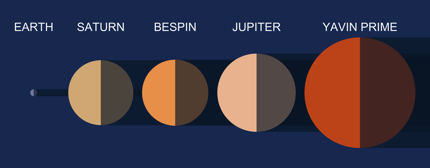 The Planets and Moons of Star Wars