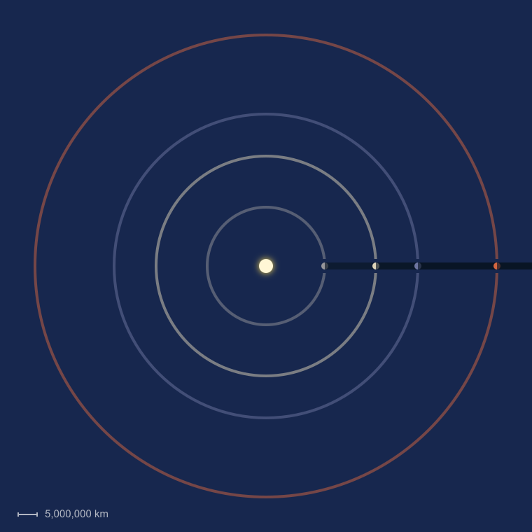 Terrestrial Planet Orbits